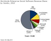 Enterprise Social Software - Marktführer