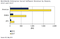 IDC - Enterprise Social Software 2013-2017
