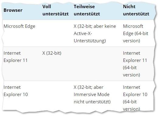 Läuft SharePoint in Chrome & Firefox rund - oder besser