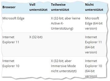 IE11 weiterhin DER SharePoint-Browser Chrome, FireFox und Edge eingeschränkt kompatibel