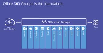 O365-Gruppen-Architektur