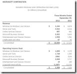 Microsoft-Geschäftszahlen Q1-2013