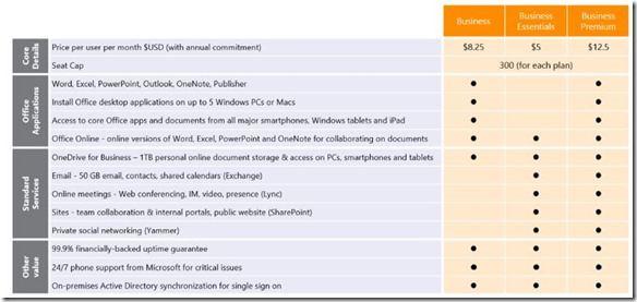 Übersicht über die neuen Office 365 Business-Pläne