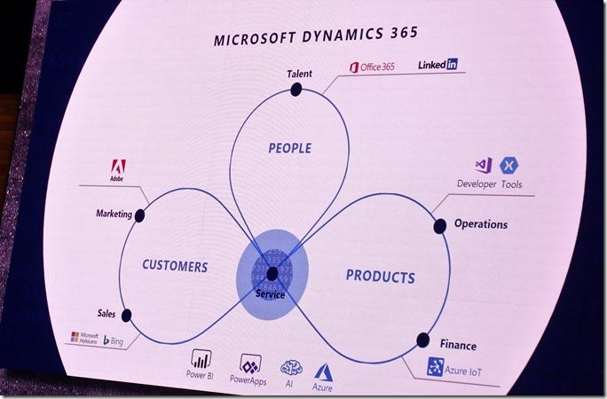 Die Dynamics 365-Perspektive - mit den angebundenen Services außen herum