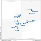 Magic Quadrant for Social Software in the Workplace 2013