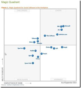 Gartners Magic Quadrant for Social Software in the Workplace 2014_komplett