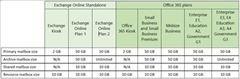 Exchange Online und Office 365 - doppelte Mailbox-Volumina