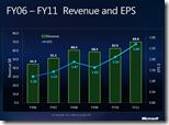 Microsoft Umsatzentwicklung und Gewinn pro Aktie (EPS) - von 2006 bis 2011