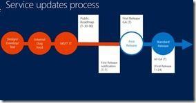 Office 365 - neuer Update-Prozess
