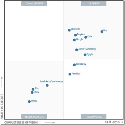 Microsoft-OneDrive-Leader-in-Garter-Magic-Quadrant