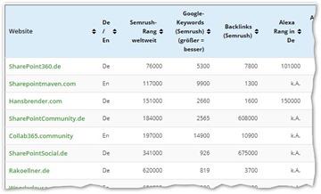 Die wichtigsten SharePoint und Office365-Blogs