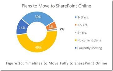 49 Prozent der Anwender haben keine Pläne für SharePoint Online