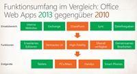 Funktionsumfang Office Web Apps 2013 gegenüber 2010