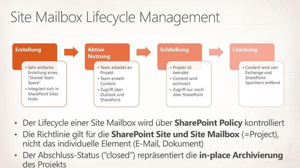 Site Mailboxen - Der Lebenszyklus von Dokumenten in Exchange und Sharepoint