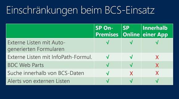 Einschränkungen beim BCS-Einsatz