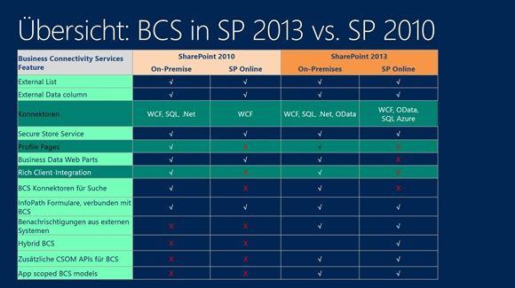 Übersicht - BCS in SP 2013 vs. SP 2010