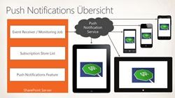Sharepoint 2013 Mobile-Funktionen - Push Notifications