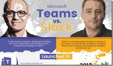 Vergleich Slack vs Microsoft Teams