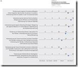 Einsatzbereiche für Social Media in Unternehmen der Automobilindustrie