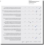 Quantitative Bewertung von Hypothesen zu Strategien und Konzepten