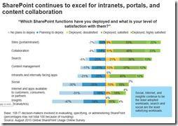 Welche Sharepoint-Funktionen setzen Sie ein und wie zufrieden sind Sie damit