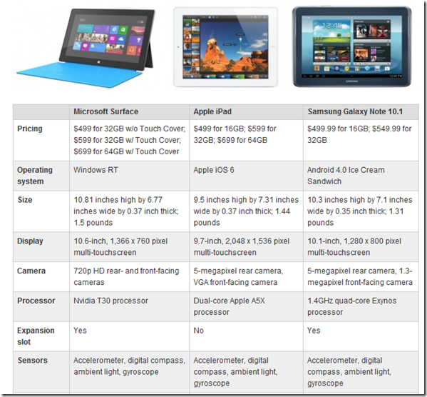 Feature Vergelich Microsoft Surface, iPad und Galaxy Note 10.1