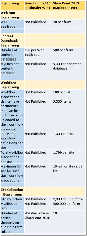 Sharepoint 2013 vs 2010 - Beschränkungen