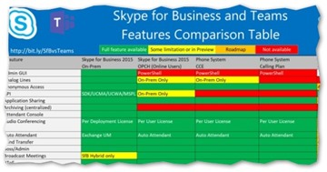 Skype Teams Features