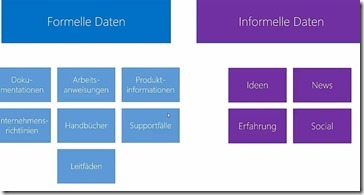 Wissensmanagement mit SharePoint