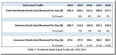 Das tägliche E-Mail-Aufkommen weltweit