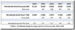 Radicate Email-Statistics-Report 2014-2018