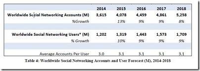 Weltweite Zahl der Social Networking-Nutzer
