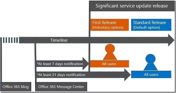 Office 365 Release Program