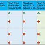 3058149790 - Tabelle: Alle SharePoint 2016-Funktionen im Detail mit Vergleich zu 2013
