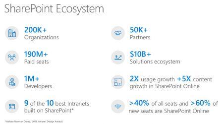 Microsoft präsentierte auch aktuelle Zahlen rund um die SharePoint-Verbreitung im weltweiten Markt