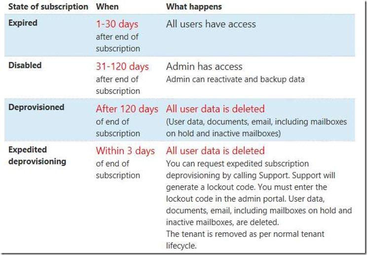 Fristen beim Ende eines Office 365-Abos.