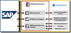 SAP mit SharePoint Online