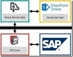 SAP und SharePoint mit ECS