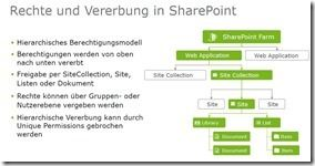 B-S-S SharePoint Security Solution - Berechtigungen in SharePoint