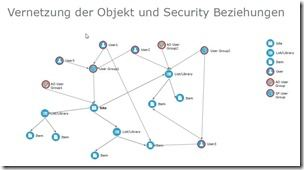 B-S-S SharePoint Security Solution - Graph gibt Vernetzung aller Objekte wieder