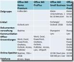 Office 365 2013 - alle Pläne im Überblick - Vorschau
