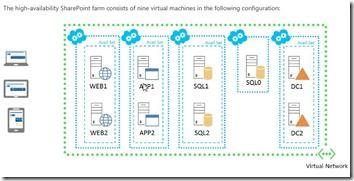 SharePoint Server Farm