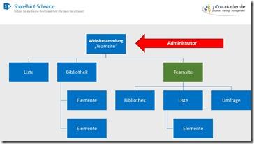 Einstieg in SharePoint Berechtigungen - Websitesammlungsadministrator festlegen