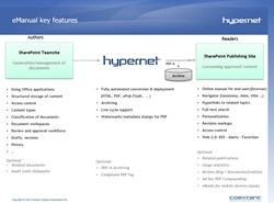 Coextant Hyper.Net - eManual Engine für SharePoint - Key Features