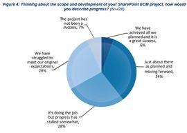 Sharepoint wird überwiegend als ECM eingesetzt - aber wie erfolgreich löst er diese Aufgaben?