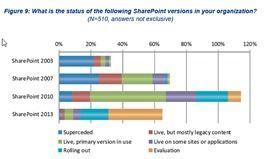 Sharepoint 2010 führt sowohl in der aktuellen Verbreitung, als auch bei den laufenden Neuprojekten