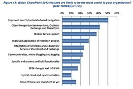 Was mögen die Kunden an Sharepoint 2013?